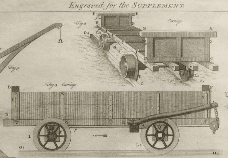 Technical drawings of John Padmore carriages for Ralph Allen quarry tramway